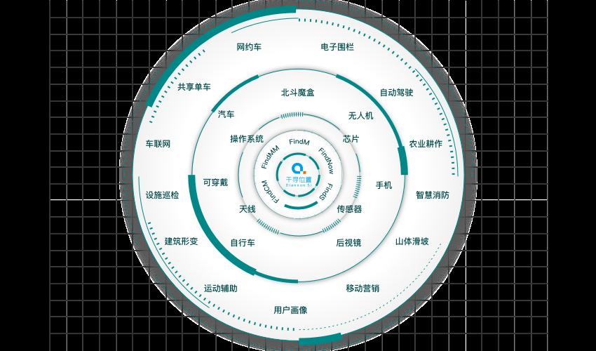 千寻位置服务开发平台